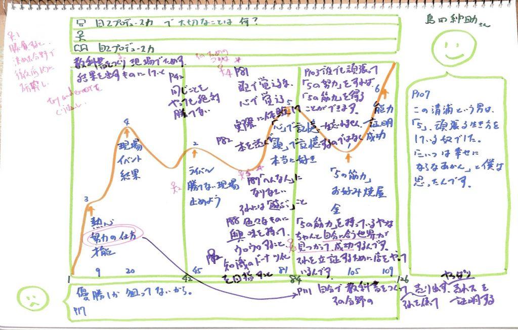 自己プロデュース力 チャート